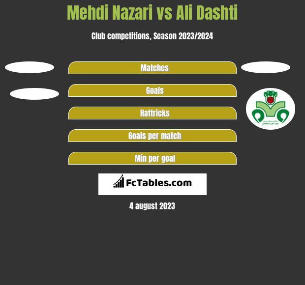 Mehdi Nazari vs Ali Dashti h2h player stats