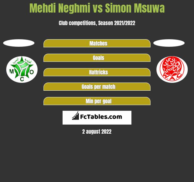 Mehdi Neghmi vs Simon Msuwa h2h player stats