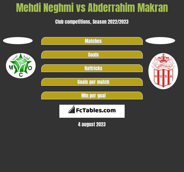 Mehdi Neghmi vs Abderrahim Makran h2h player stats