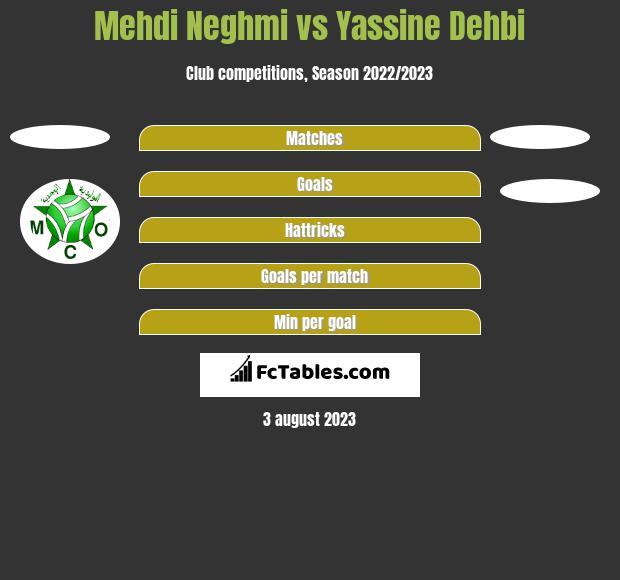 Mehdi Neghmi vs Yassine Dehbi h2h player stats