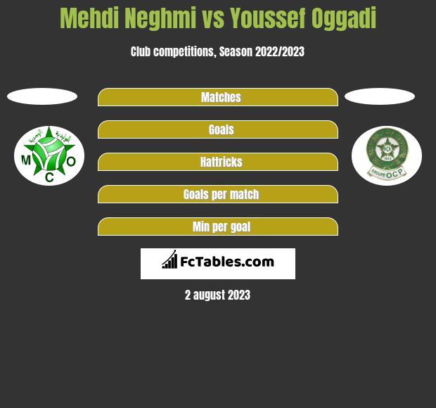 Mehdi Neghmi vs Youssef Oggadi h2h player stats