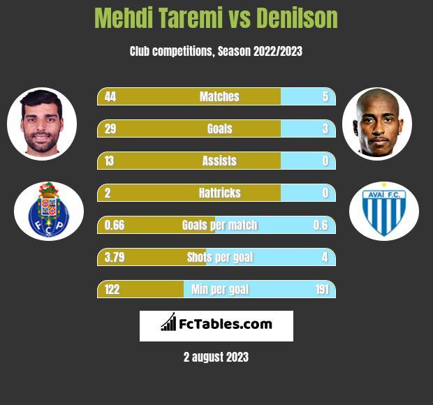 Mehdi Taremi vs Denilson h2h player stats