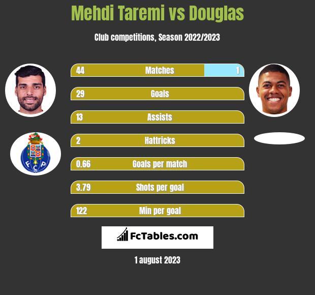 Mehdi Taremi vs Douglas h2h player stats