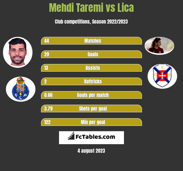Mehdi Taremi vs Lica h2h player stats