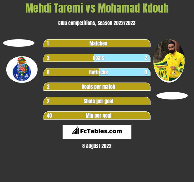 Mehdi Taremi vs Mohamad Kdouh h2h player stats
