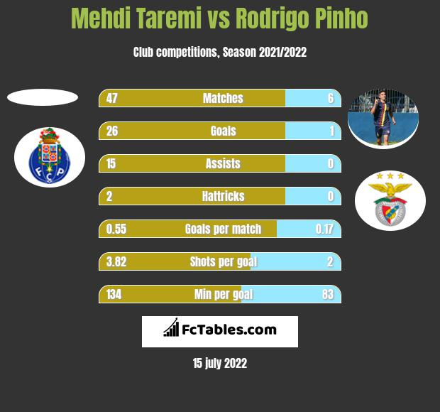 Mehdi Taremi vs Rodrigo Pinho h2h player stats
