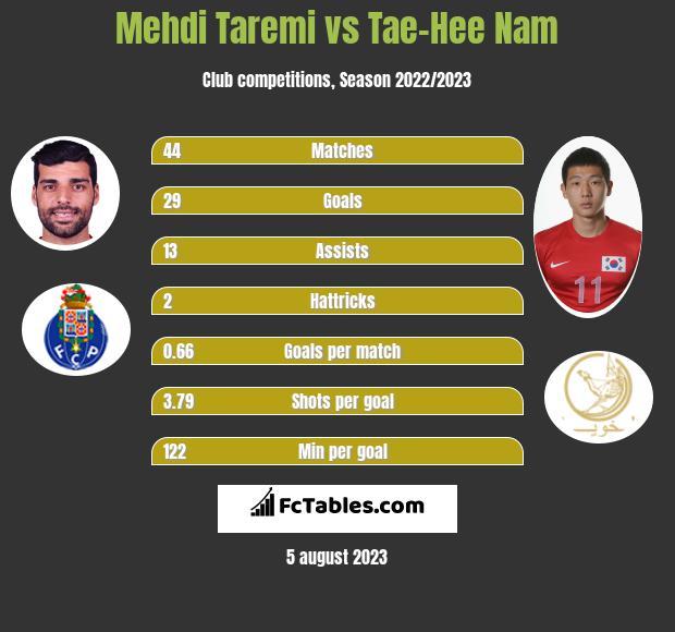 Mehdi Taremi vs Tae-Hee Nam h2h player stats