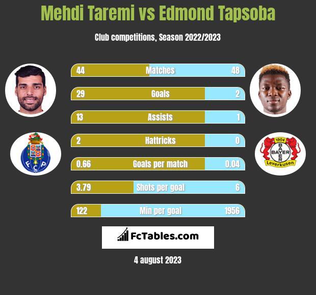 Mehdi Taremi vs Edmond Tapsoba h2h player stats