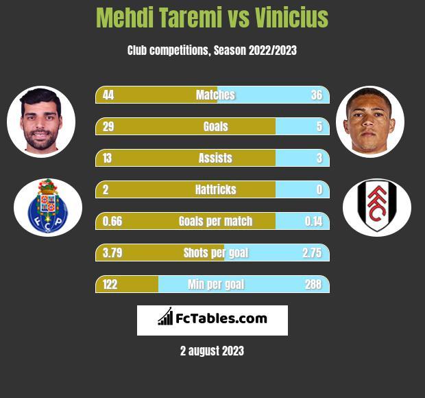 Mehdi Taremi vs Vinicius h2h player stats