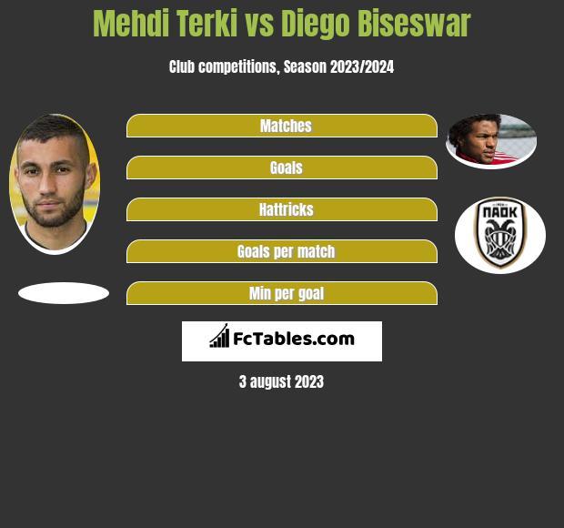 Mehdi Terki vs Diego Biseswar infographic