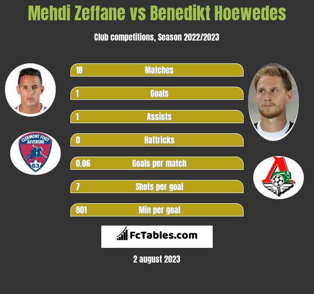 Mehdi Zeffane vs Benedikt Hoewedes infographic