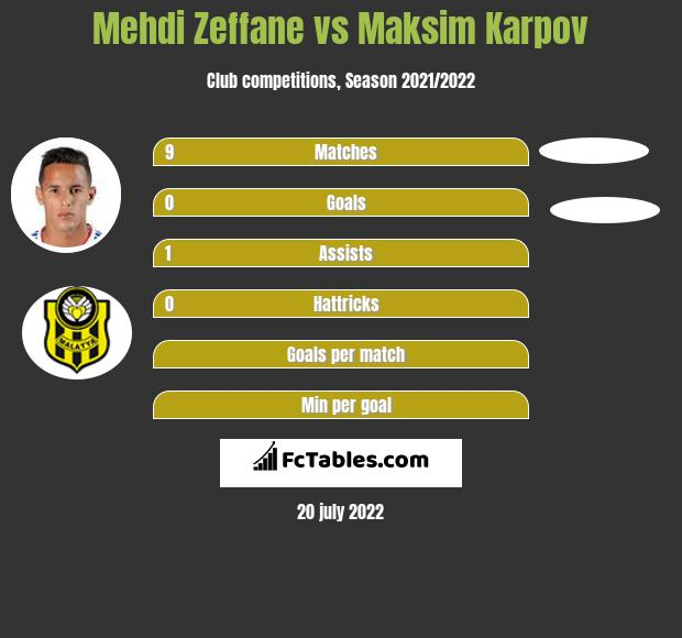 Mehdi Zeffane vs Maksim Karpov infographic