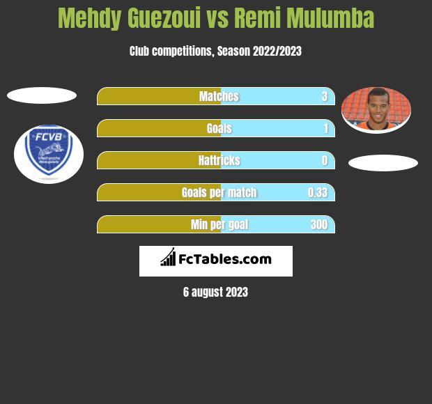 Mehdy Guezoui vs Remi Mulumba h2h player stats