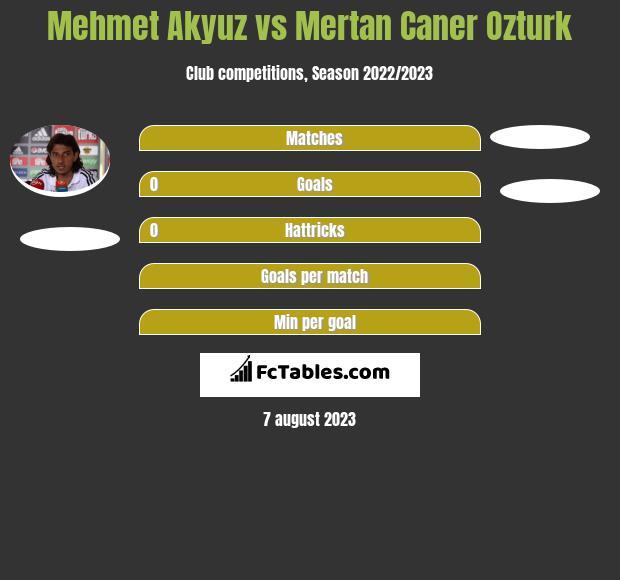 Mehmet Akyuz vs Mertan Caner Ozturk h2h player stats