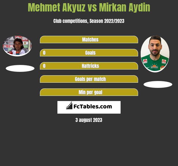 Mehmet Akyuz vs Mirkan Aydin infographic