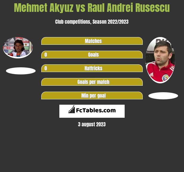 Mehmet Akyuz vs Raul Andrei Rusescu h2h player stats