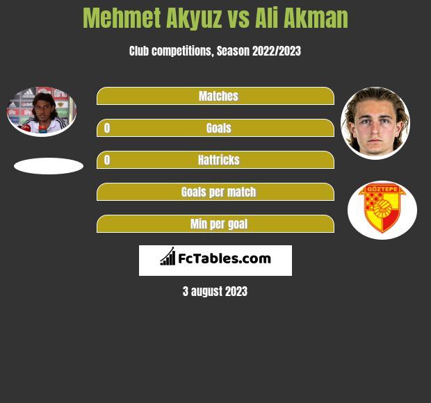 Mehmet Akyuz vs Ali Akman h2h player stats