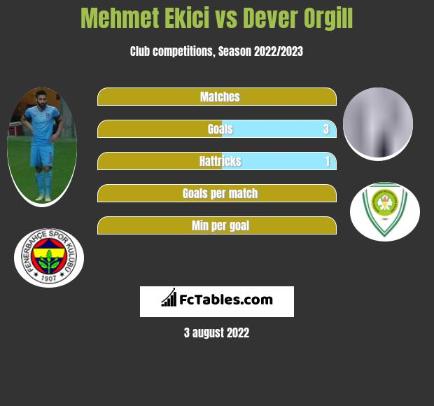 Mehmet Ekici vs Dever Orgill h2h player stats