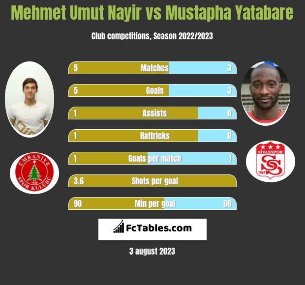 Mehmet Umut Nayir vs Mustapha Yatabare h2h player stats