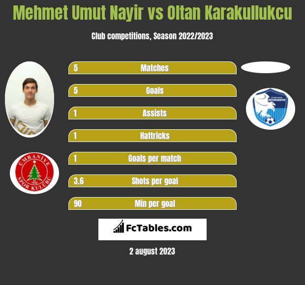 Mehmet Umut Nayir vs Oltan Karakullukcu h2h player stats