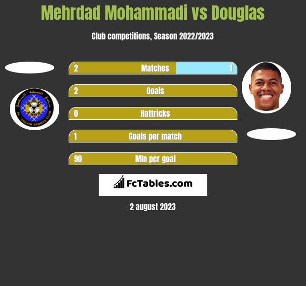 Mehrdad Mohammadi vs Douglas h2h player stats