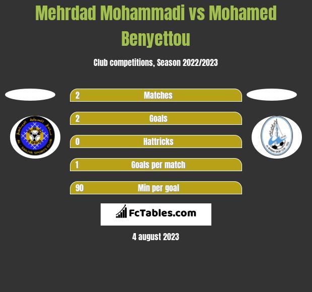 Mehrdad Mohammadi vs Mohamed Benyettou h2h player stats