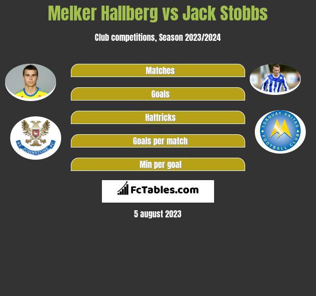 Melker Hallberg vs Jack Stobbs infographic