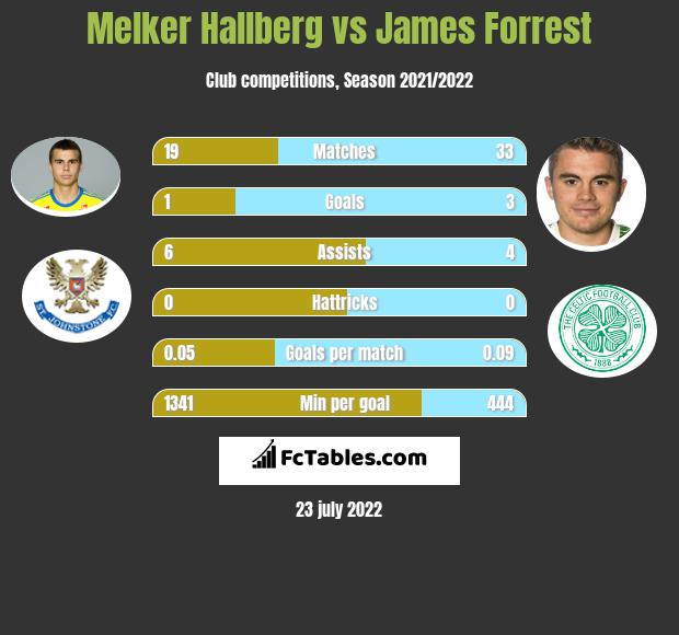 Melker Hallberg vs James Forrest infographic
