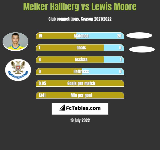 Melker Hallberg vs Lewis Moore infographic