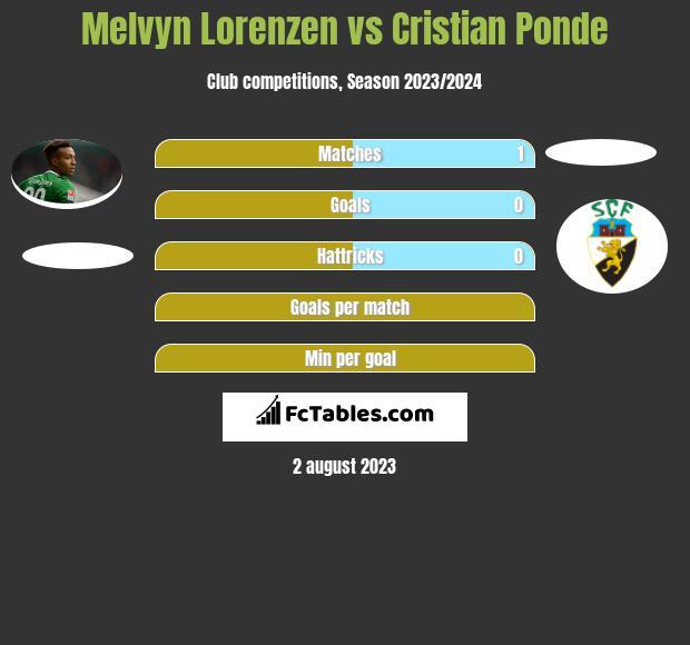 Melvyn Lorenzen vs Cristian Ponde infographic