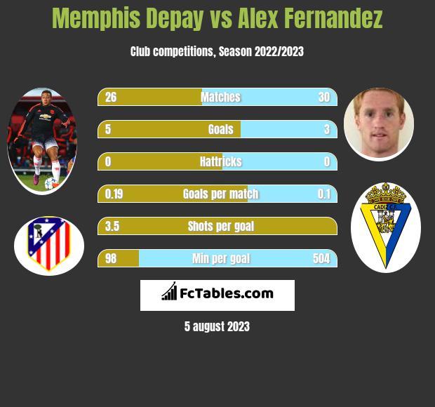 Memphis Depay vs Alex Fernandez h2h player stats