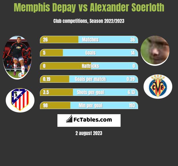 Memphis Depay vs Alexander Soerloth h2h player stats