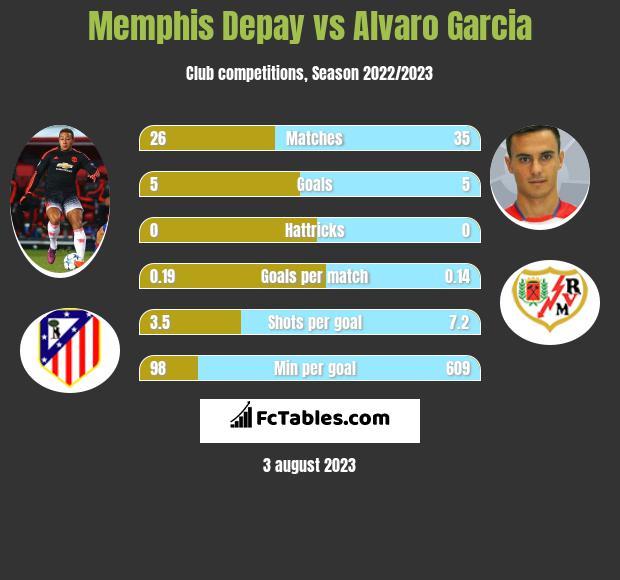Memphis Depay vs Alvaro Garcia h2h player stats