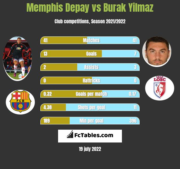Memphis Depay vs Burak Yilmaz h2h player stats