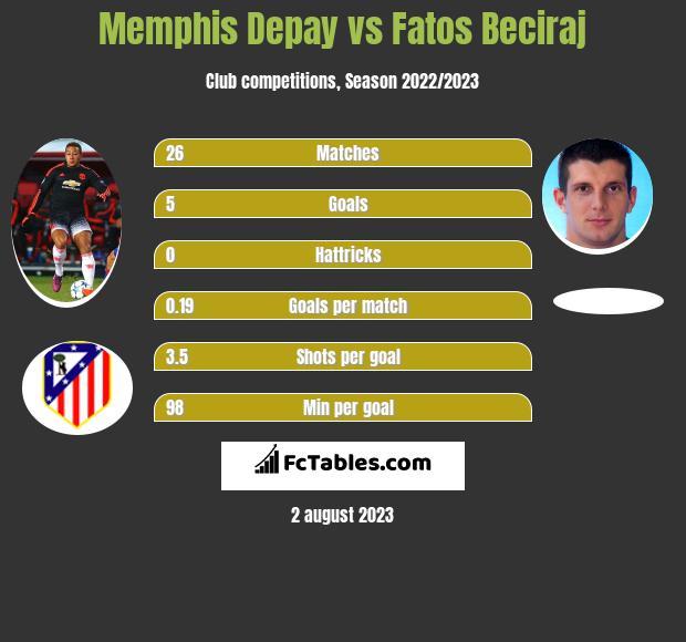 Memphis Depay vs Fatos Beciraj h2h player stats