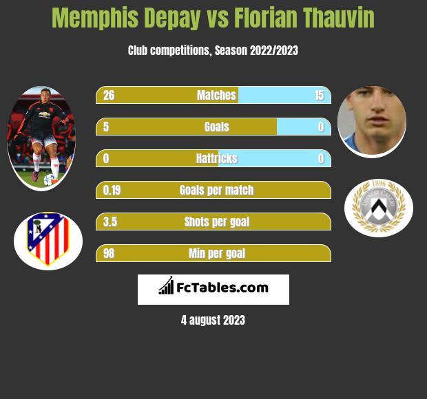 Memphis Depay vs Florian Thauvin h2h player stats