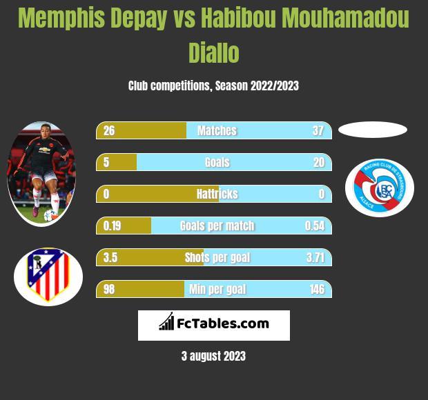 Memphis Depay vs Habibou Mouhamadou Diallo infographic