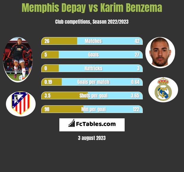 Memphis Depay vs Karim Benzema h2h player stats