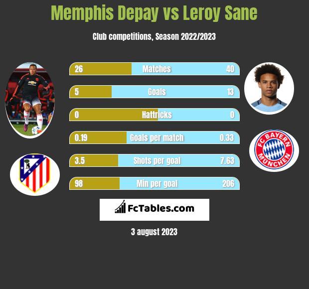 Memphis Depay vs Leroy Sane h2h player stats