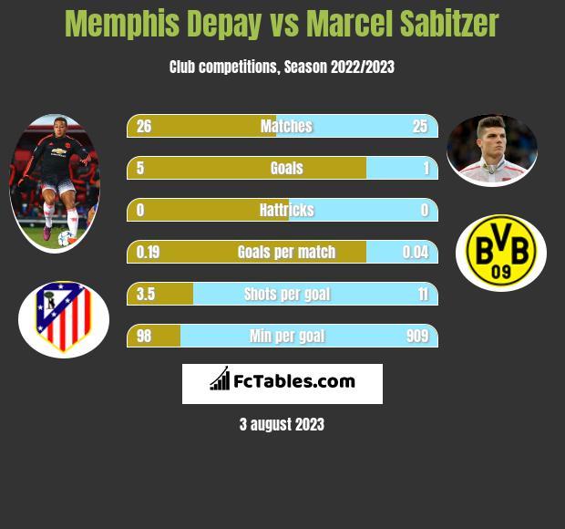 Memphis Depay vs Marcel Sabitzer h2h player stats