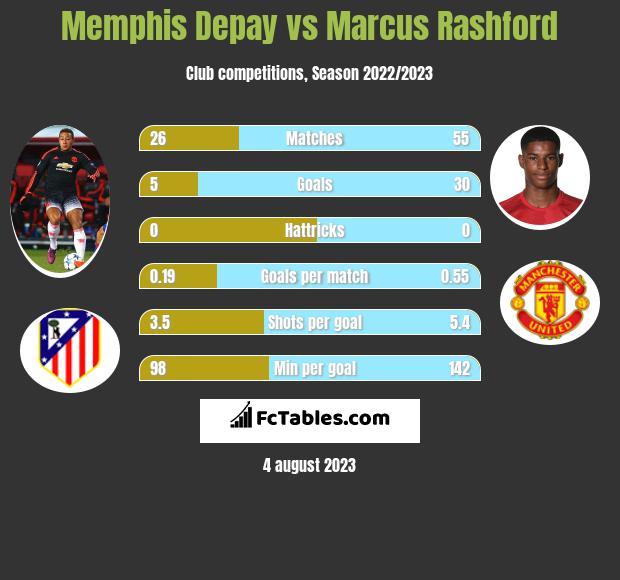 Memphis Depay vs Marcus Rashford h2h player stats