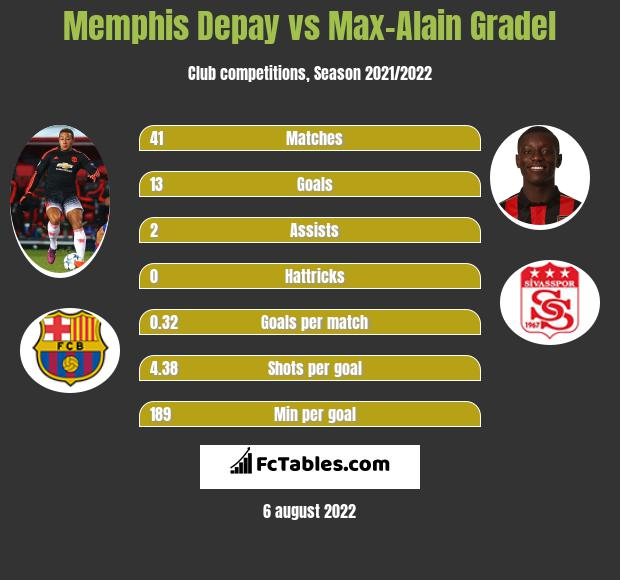 Memphis Depay infographic statistics for Olympique Lyon