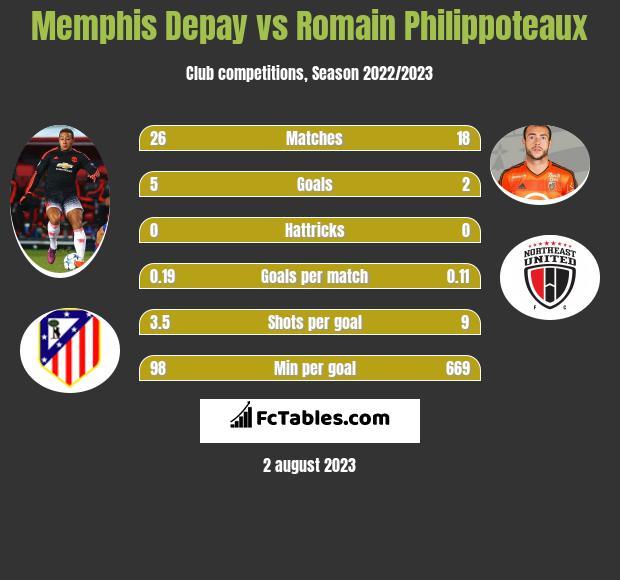 Memphis Depay vs Romain Philippoteaux h2h player stats