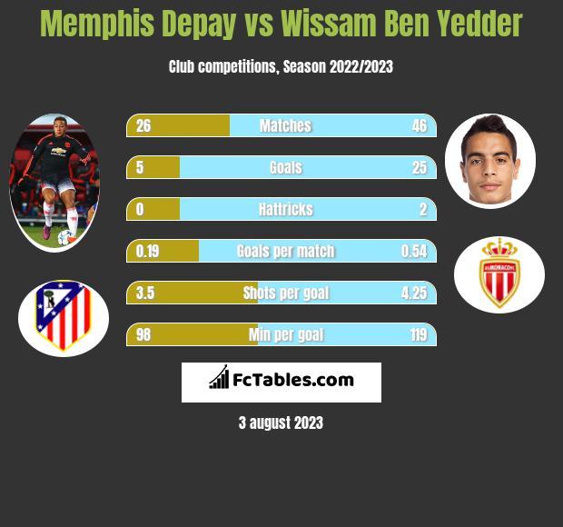 Memphis Depay vs Wissam Ben Yedder infographic