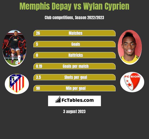 Memphis Depay vs Wylan Cyprien h2h player stats
