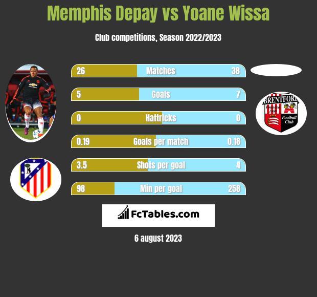 Memphis Depay vs Yoane Wissa h2h player stats