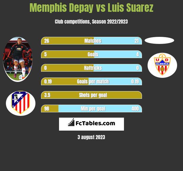 Memphis Depay vs Luis Suarez h2h player stats