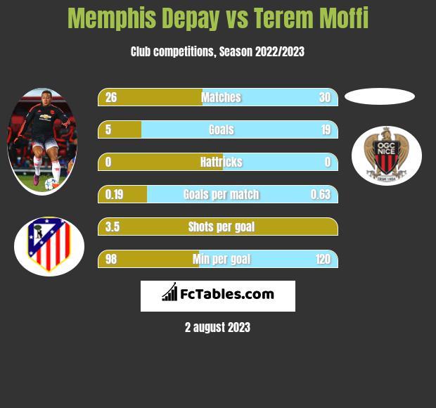 Memphis Depay vs Terem Moffi h2h player stats