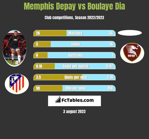 Memphis Depay vs Boulaye Dia h2h player stats