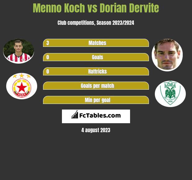 Menno Koch vs Dorian Dervite infographic